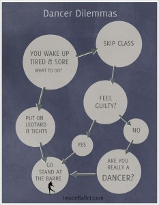 Dancer Dilemmas flowchart